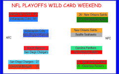 NFL Playoffs Wild Card round review